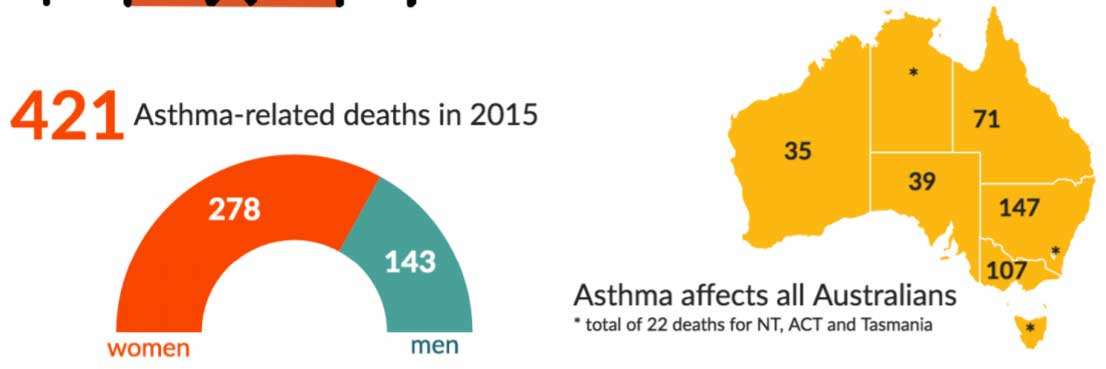 asthma-mortality-2015-infographic